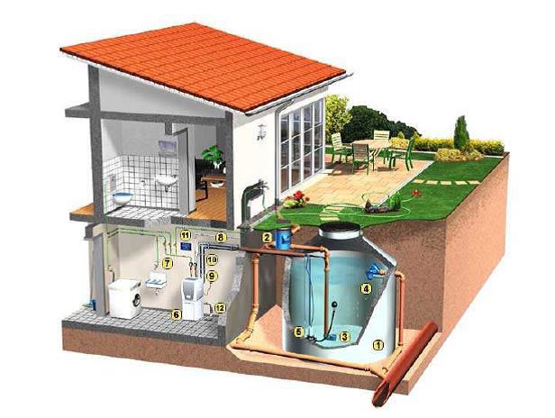 Eccezionale Recupero acqua piovana EF87