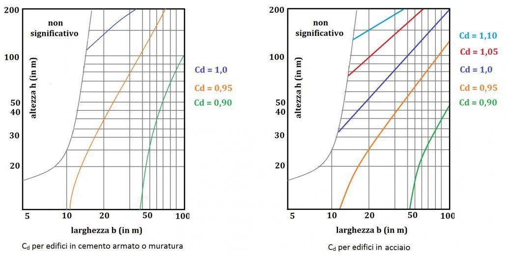 Coefficiente dinamico