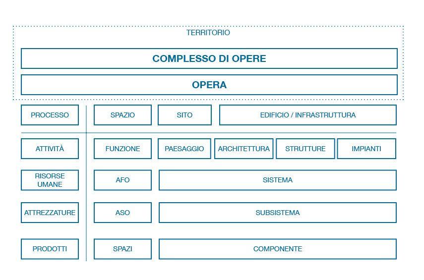 Figura 1: Struttura informativa del prodotto (risultante) delle costruzioni – Fonte Progetto di norma U87007271