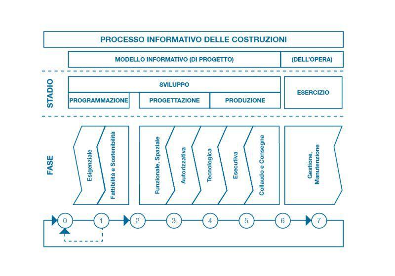 Figura 1 – Processo informativo delle costruzioni – Fonte Progetto di norma U87007271