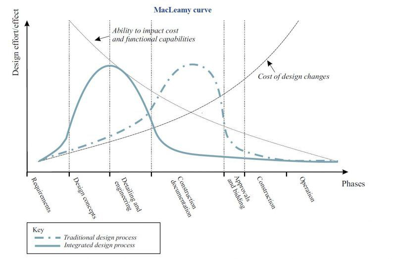 Figura 2- Fonte: Patrick MacLeamy, HOK (presentation)