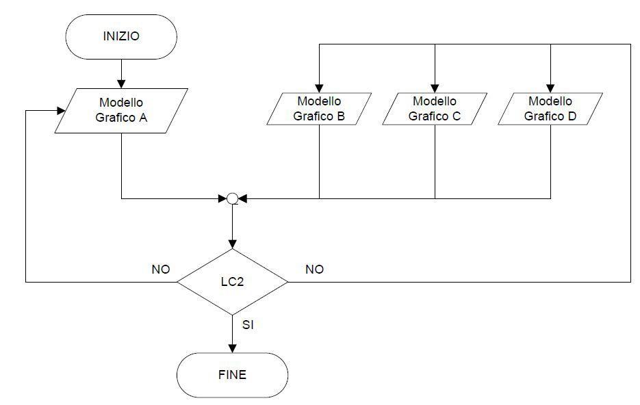 Figura 2 – Flusso di coordinamento livello 2 – Fonte: Progetto U87007275 (Progetto di norma UNI 11337-5)