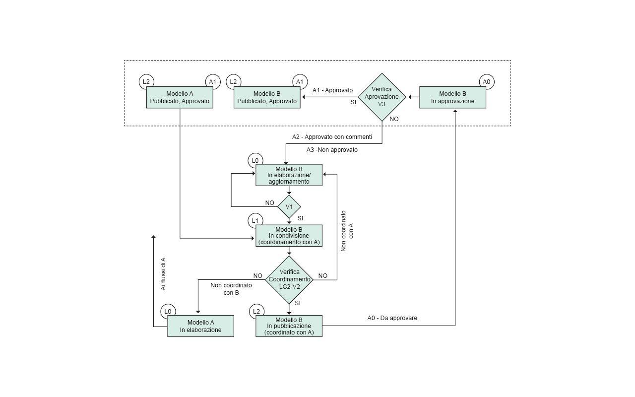 Figura 4 – Flusso di coordinamento, pubblicazione, verifica e approvazione – Fonte: ProgettoU87007274 (Progetto di norma UNI 11337-4)
