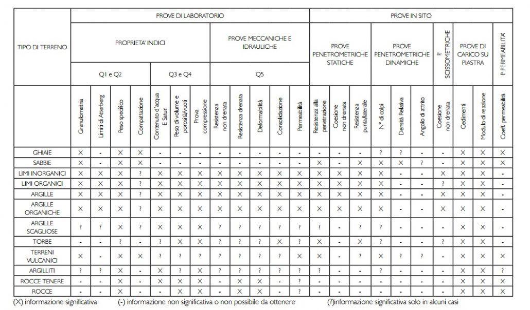 Tabella di sintesi prove geotecniche