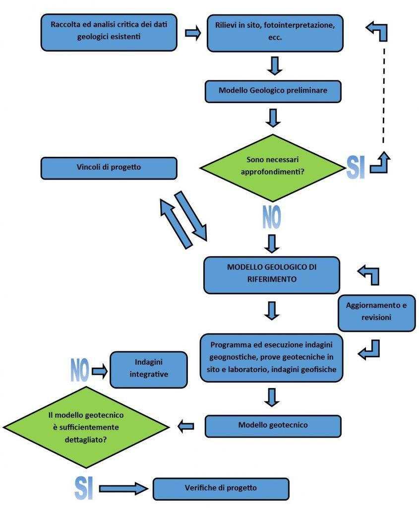 Diagramma di flusso: programmazione delle indagini in sito ed in laboratorio