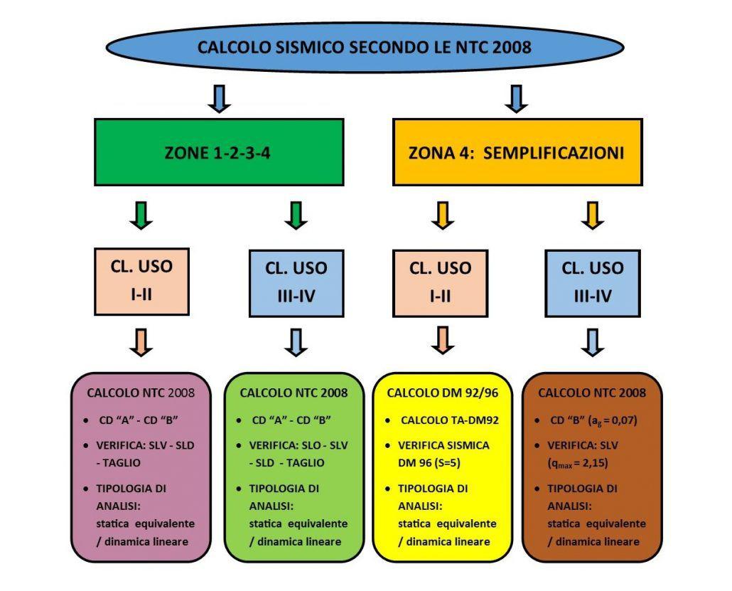 Diagramma di flusso: azione sismic