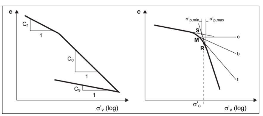 Grafico prova edometrica