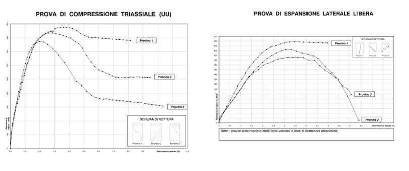 Grafico prove triassiali non consolidate