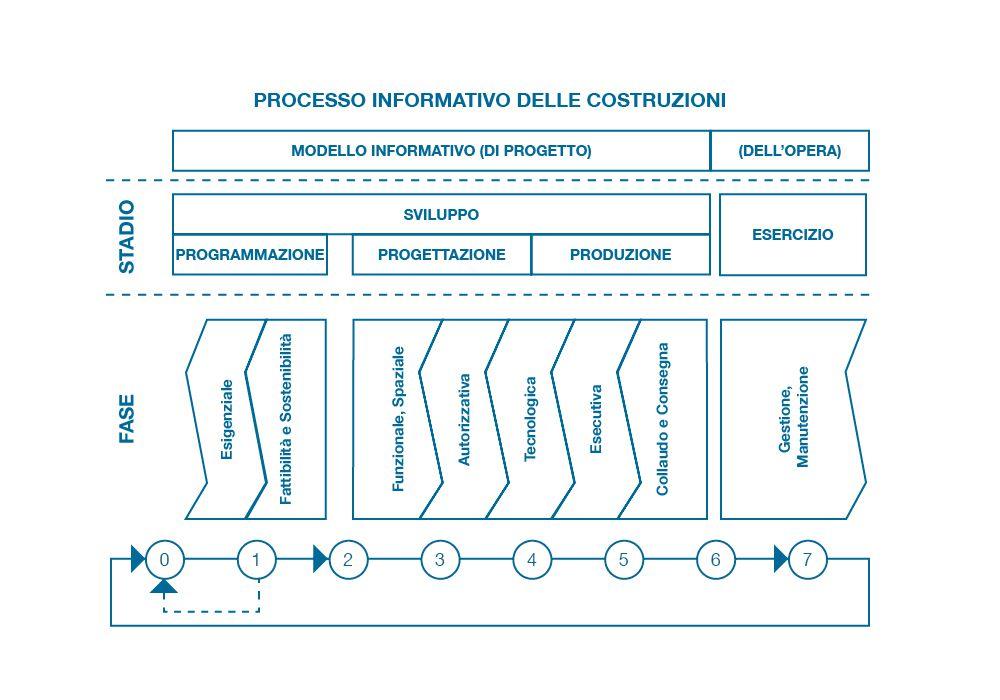 – Processo informativo delle costruzioni