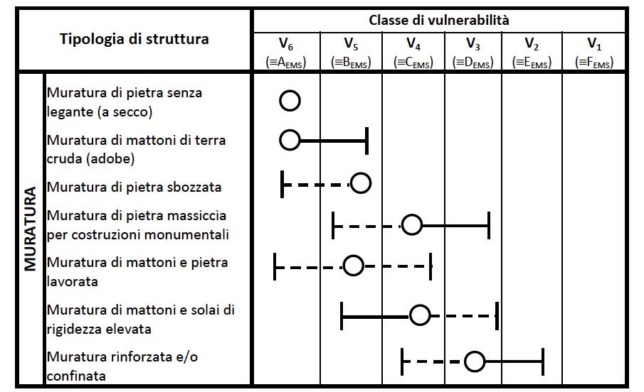 figura_2_approccio_semplificato_classe_vulnerabilita