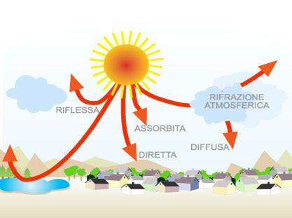 Radiazione a terra