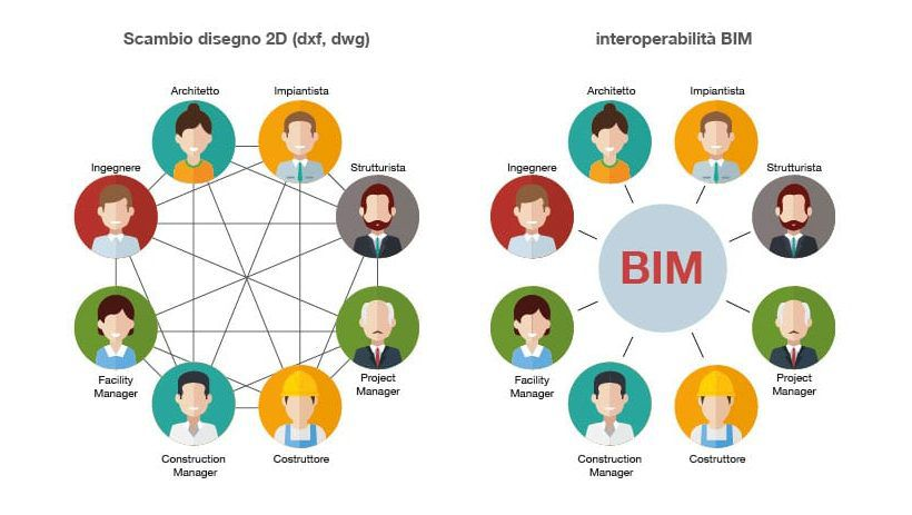 Interoperabilità BIM
