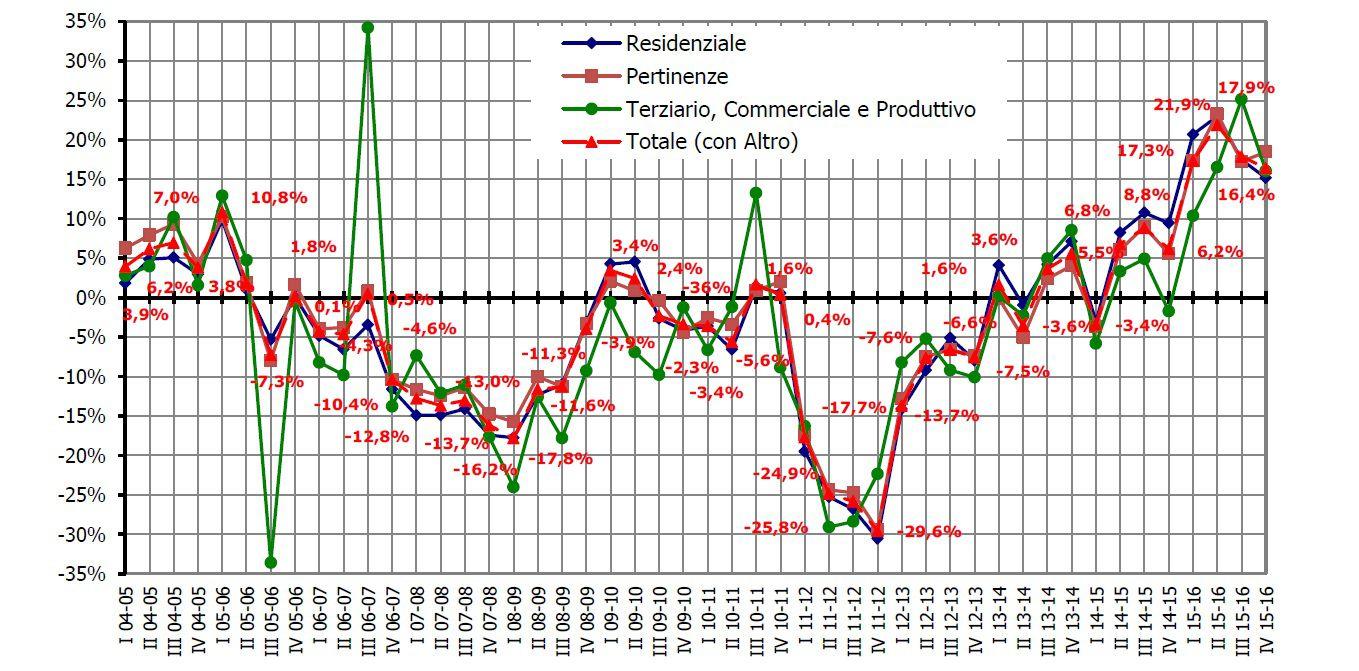 variazione-percentuale-ntn-dal-2004-05