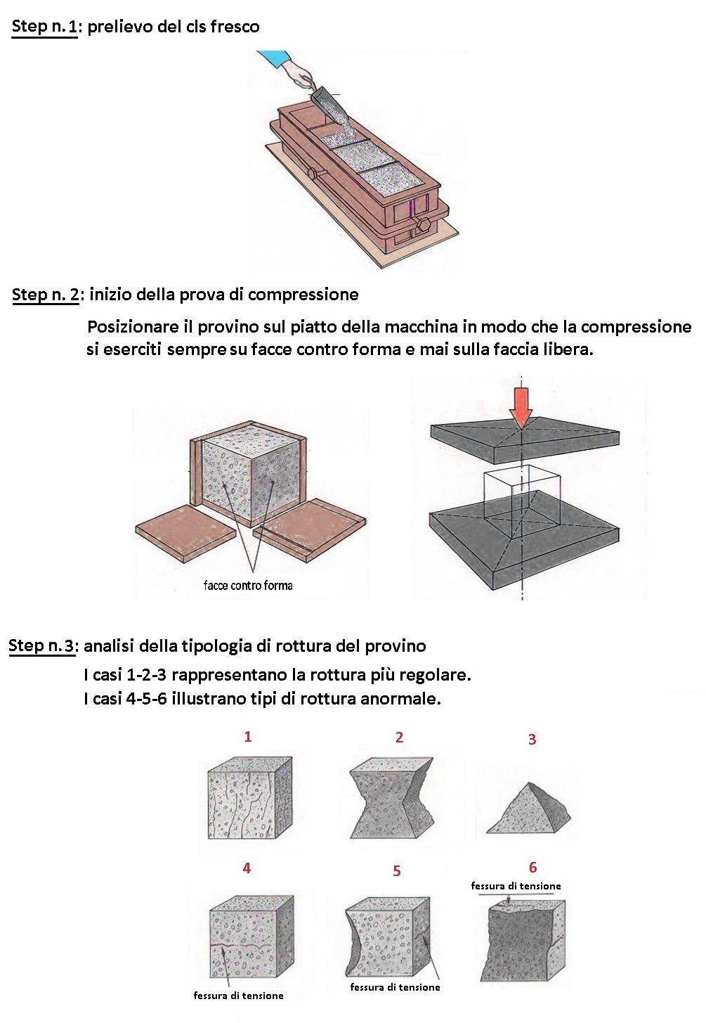 Step prova di compressione cls