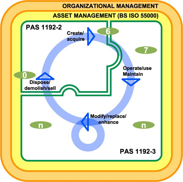 Figura 5 – Relationship between asset management, PAS 1192-2 and PAS 1192-3 - PAS 1192-3