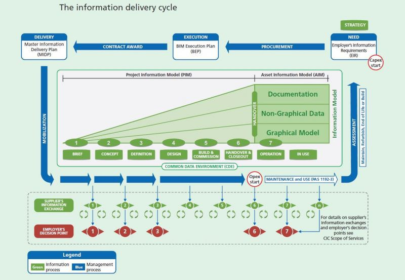 PAS 1192-2 The information delivery cycle bim