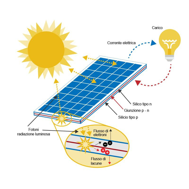 effetto-fotovoltaico
