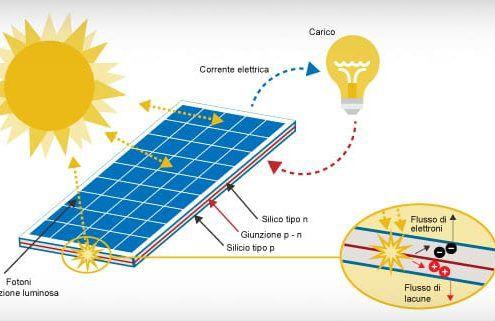 impianto-fotovoltaico-domestico
