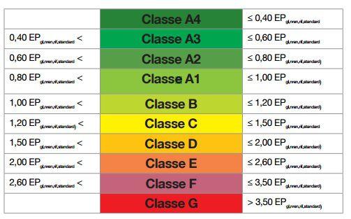 APE classi energetiche