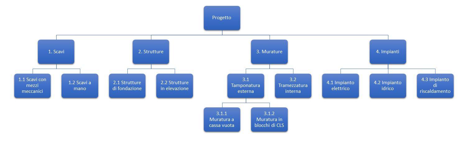 Wbs work breakdown structure cos e come si utilizza for Software gratuito per la costruzione della casa