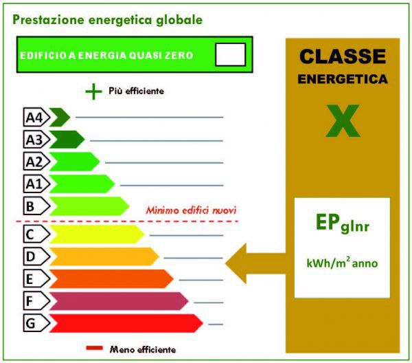 APE - prestazione energetica globale