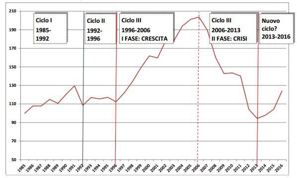 Trend delle compravendite in Italia