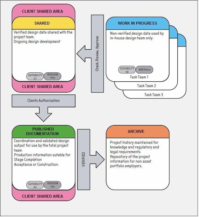 Figura 3 – La strutturazione essenziale del Common Data Environment nella PAS 1192-2