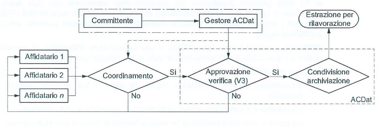 Figura 4 – Flusso informativo ACDat – UNI 11337-5:2017