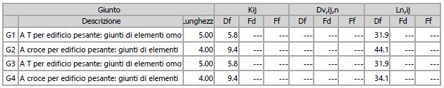 Calcolo isolamento acustico al calpestio: indici di riduzione delle vibrazioni Kij e indici di valutazione del livello di pressione sonora laterale Ln,ij