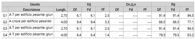 Valutazione preventiva prestazioni acustiche - Calcolo isolamento acustico per via aerea: indici di riduzione delle vibrazioni Kij e indici di valutazione del potere fonoisolante laterale Rij
