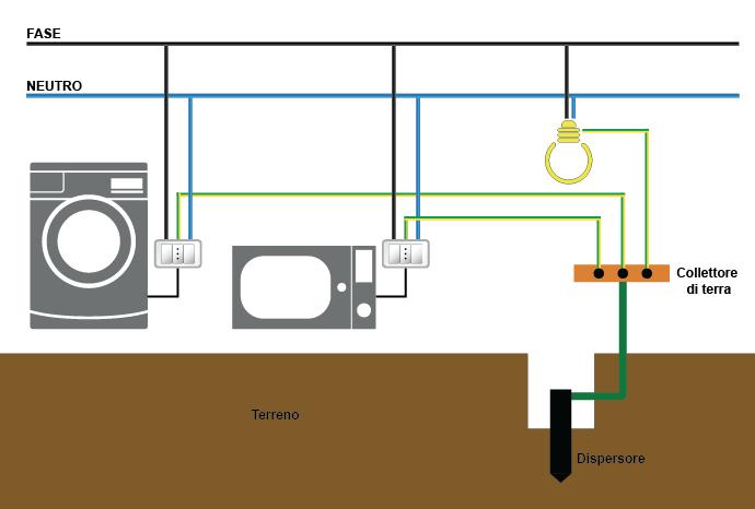 Guida impianto elettrico parte 2 progettazione componenti - Messa a terra impianto elettrico casa ...