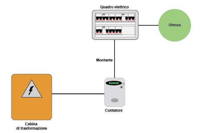 Questa immagine rappresenta il collegamento fra la cabina di trasformazione, il contatore, il quadro elettrico e l'utenza