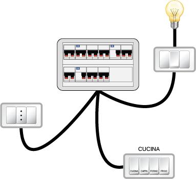 L'immagine rappresenta un centralino elettrico collegato alle principali linee di un'abitazione: interruttori e luci, prese e linea cucina