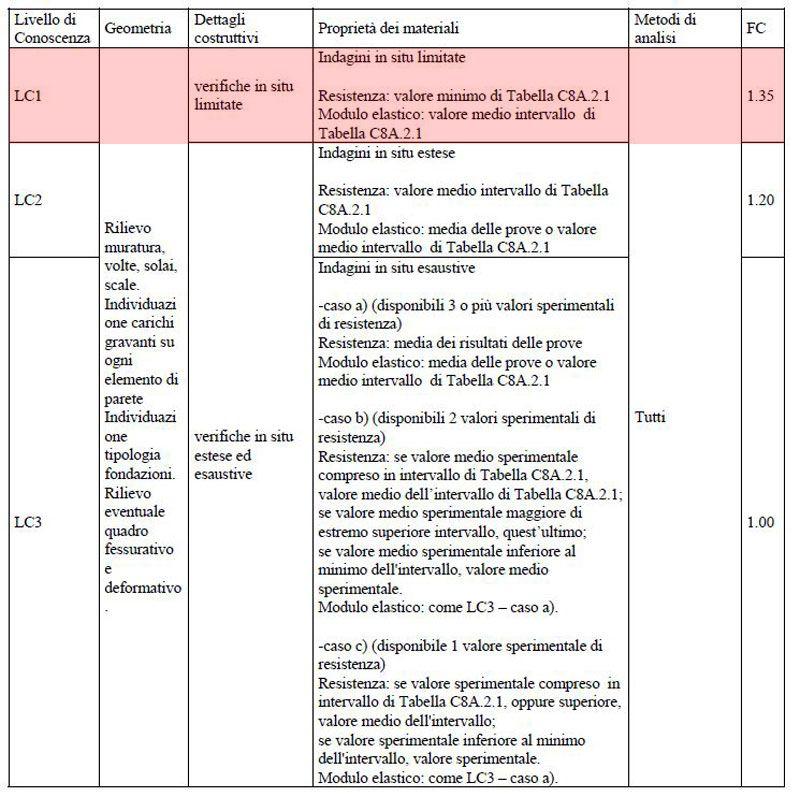 Tabella C8.A.1.1 – Livelli di Conoscenza per muratura