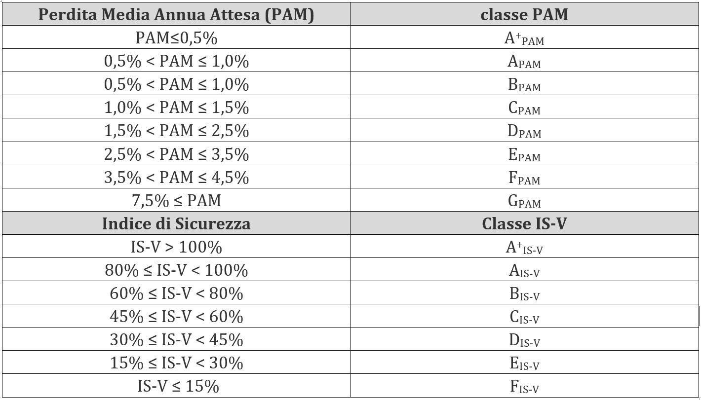 Classificazione sismica