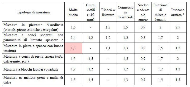 Tabella C8A.2.2 – Coefficienti correttivi