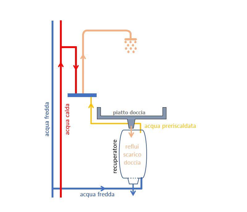 recupero termico acqua ddoccia