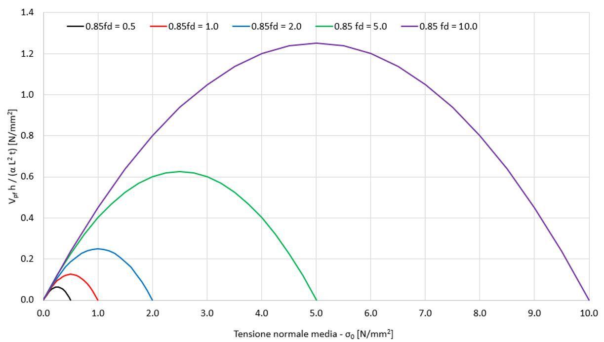 Dominio di resistenza a taglio per pressoflessione (Vpf): h = altezza del pannello, α = 2 per pannello incastrato-incastrato, e 1 per pannello a mensola, L = lunghezza del pannello, t = spessore del pannello, fd = resistenza a compressione della muratura