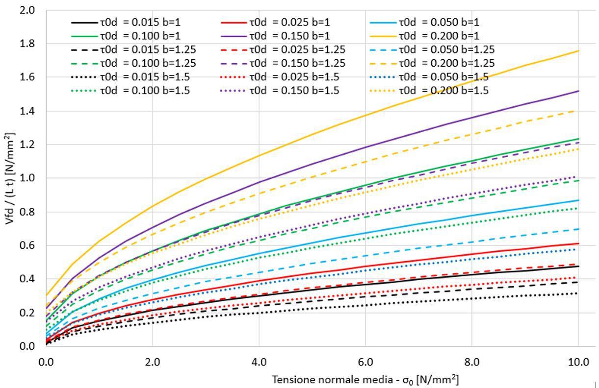 Dominio di resistenza a taglio per fessurazione diagonale (Vfd): L = lunghezza del pannello, t = spessore del pannello; b = h / L (h = altezza del pannello), τ0d = resistenza a taglio per fessurazione diagonale senza compressione