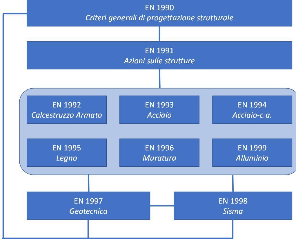 Organizzazione tra i diversi eurocodici