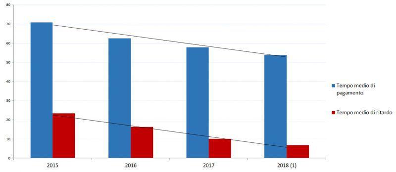 Tempi di pagamento 2015/2018