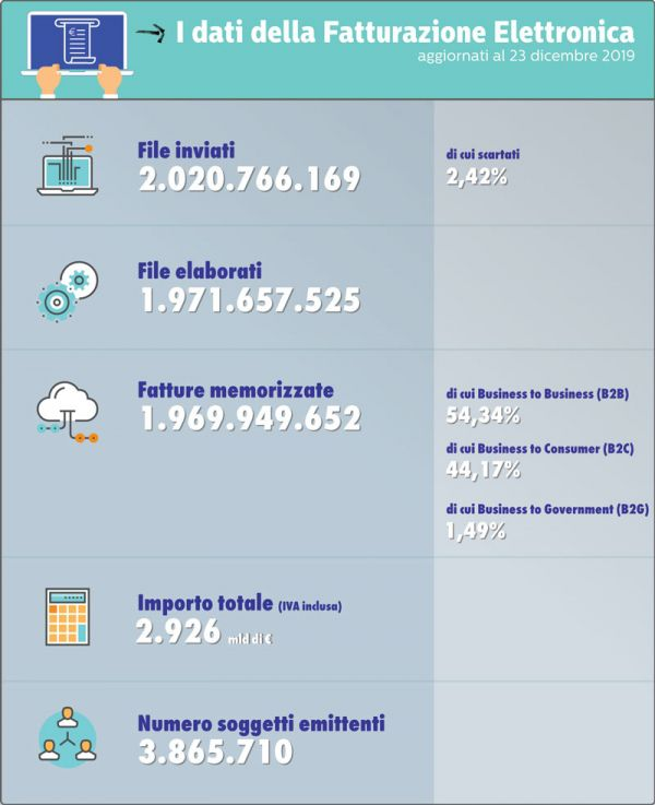 Infografica del MEF sui dati della fatturazione elettronica nel 2019