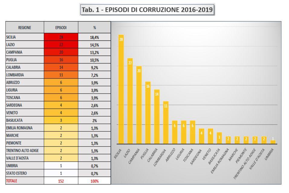 Immagine a colori che mostra un diagramma statistico a colonne relativo alla tabella episodi di corruzione 2016-2019