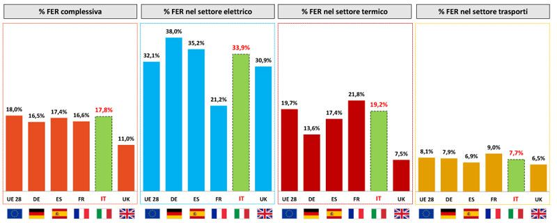 Grafico sulla diffusione delle fonti FER in Italia ed Europa