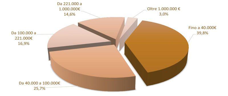 Immagine che mostra un grafico esplicativo a torta sul monitoraggio relativo ai bandi per servizi di ingegneria e architettura