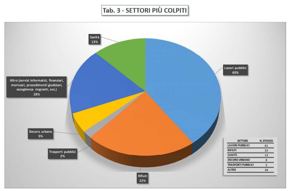 Immagine a colori che mostra un diagramma statistico a torta relativo alla tabella settori più colpiti dalla corruzione