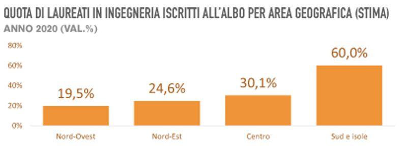 Immagine a colori che mostra un grafico esplicativo sul rapporto CNI albo ingegneri 2020 relativo alle iscrizioni per area geografica