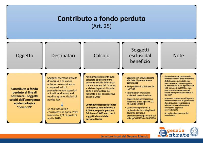 Immagine a colori che mostra un esempio delle slide delle Entrate sulle misure fiscali del decreto Rilancio