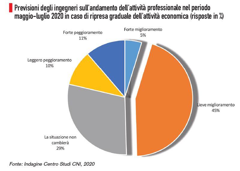 Immagine a colori che mostra un grafico a torta sulla previsione andamento attività professionale maggio luglio 2020