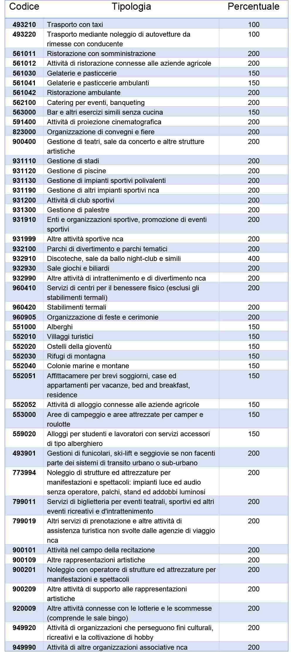 Immagine che mostra l'Allegato 1 del decreto Ristori con la tabella delle attività ammesse ai finanziamenti a fondo perduto